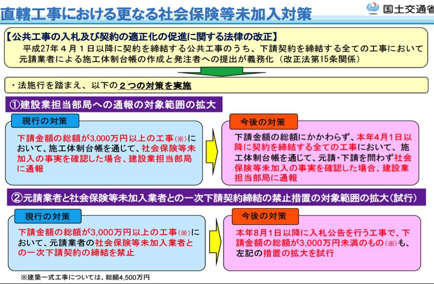 【国土交通省資料より抜粋】